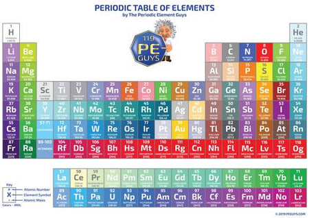 Periodic Element Boards