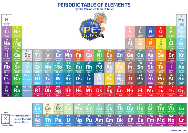 Periodic Table Of Elements Small Magnetic Display - V2 - The Periodic Element Guys