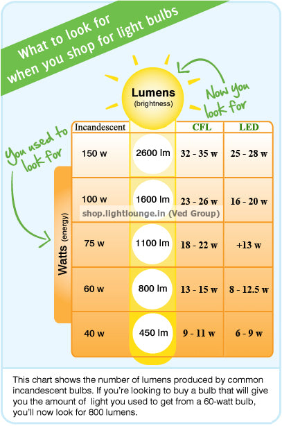 Philips Lighting Buy Lumens Not Watts Ved Group