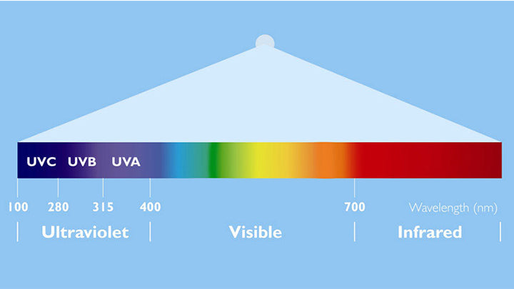 What is UV technology?