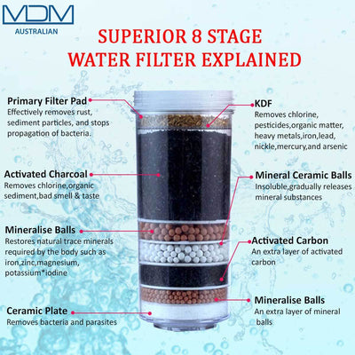 8 Stage Aimex Water® Filter Purifier Ceramic Carbon Mineral Cartridge 6 Packs - MDMAustralian