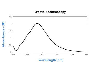 100nm silver nanoparticles UV-VIS spectrum