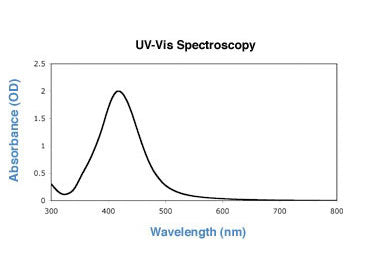 50nm silver nanoparticles UV-VIS spectrum