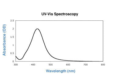 60nm silver nanoparticles UV-VIS spectrum