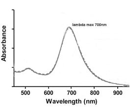 700nm Gold Nanorods UV-VIS spectrum