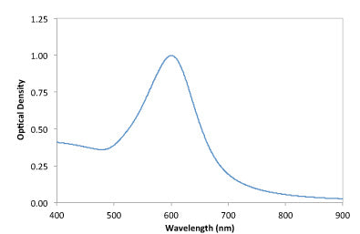 70nm Gold NanoUrchins UV-VIS Spectrum