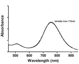 770nm Gold Nanorods UV-VIS spectrum