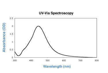 80nm silver nanoparticles UV-VIS spectrum