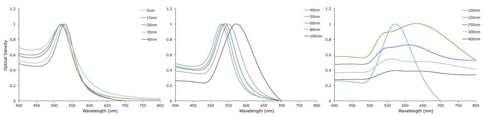 UV-VIS spectrum gold nanoparticles