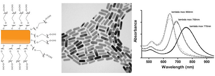 Gold NanoRods Absorbance and TEM