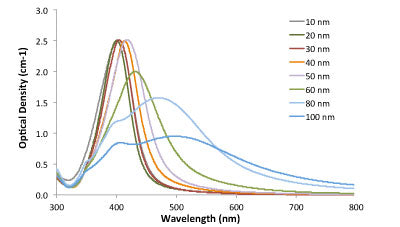 Silver Nanoparticles Absorption Spectrum