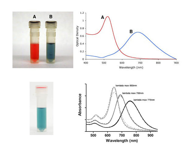 Spherical vs Irregular Shaped Gold Nanoparticles - Absorbance