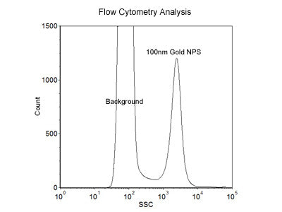 100nm Size Reference Gold Nanoparticles for Flow Cytometry