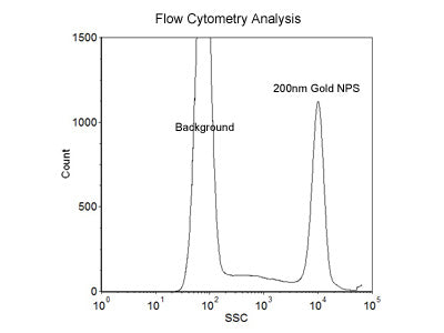 200nm Size Reference Gold Nanoparticles for Flow Cytometry