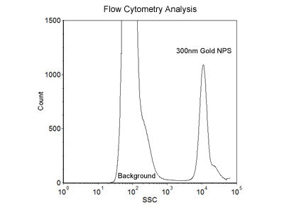 300nm Size Reference Gold Nanoparticles for Flow Cytometry