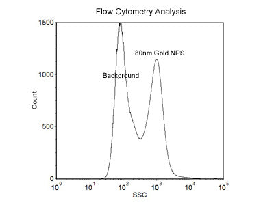 80nm Size Reference Gold Nanoparticles for Flow Cytometry