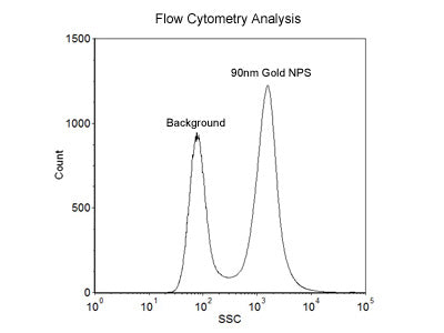 90nm Size Reference Gold Nanoparticles for Flow Cytometry
