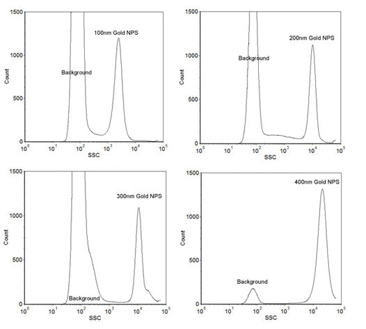 Size Reference Gold Nanoparticles for Flow Cytometry - Large Range