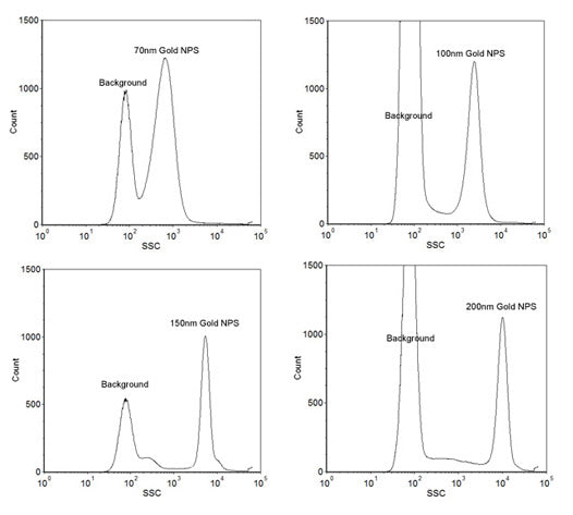 Size Reference Gold Nanoparticles for Flow Cytometry - Small Range