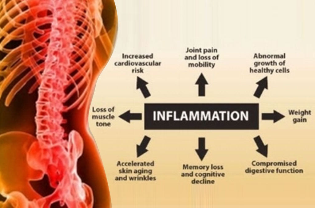 Inflammation and its effects on health