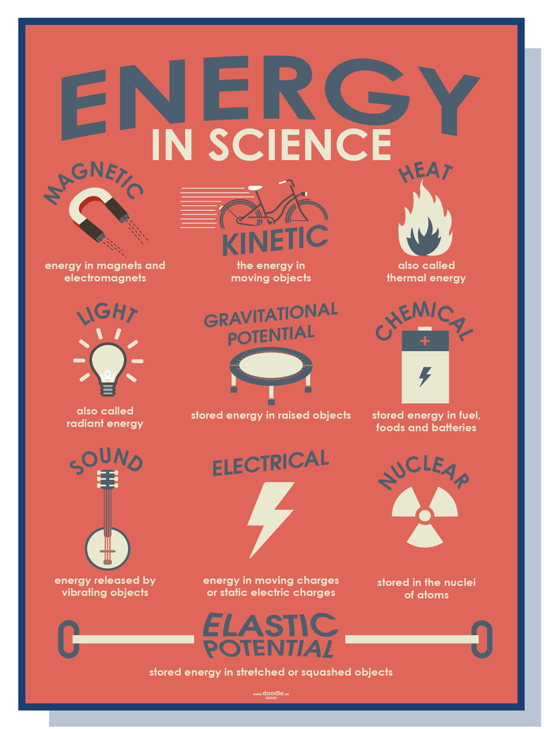 Energy in science
