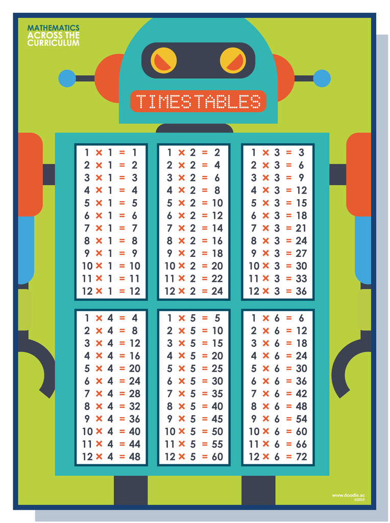 Times table 1-6