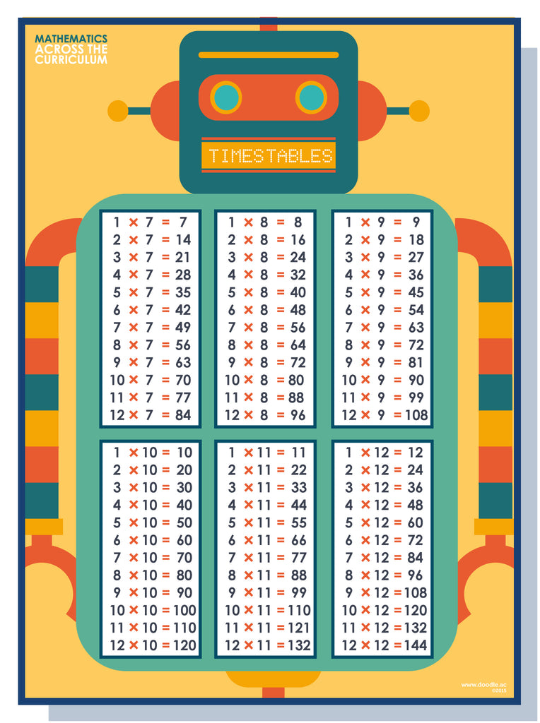Times table 7-12