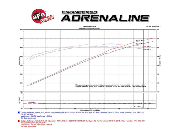 AFE Momentum GT PRO5R Cold Air Intake Challenger Charger SRT Hellcat 15-16 6.2L
