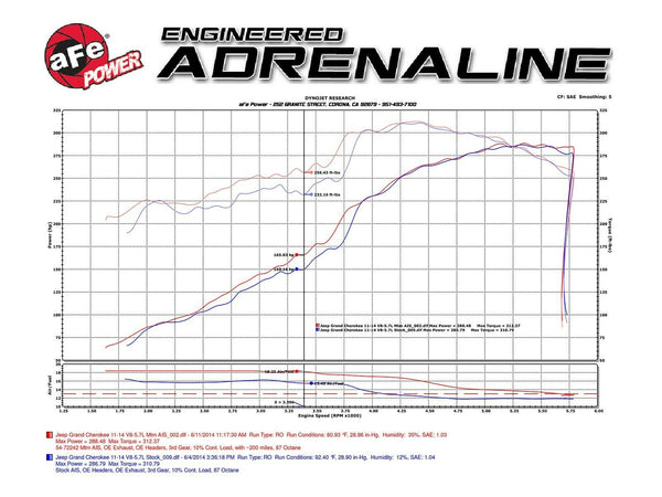 AFE Power Momentum GT Pro DRYS Cold Air Intake Grand Cherokee HEMI V8 5.7L 11-19