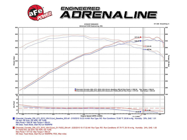 AFE Momentum Pro 5R CAI Cold Air Intake Corvette C7 Z06 Only V8 6.2L 15-19