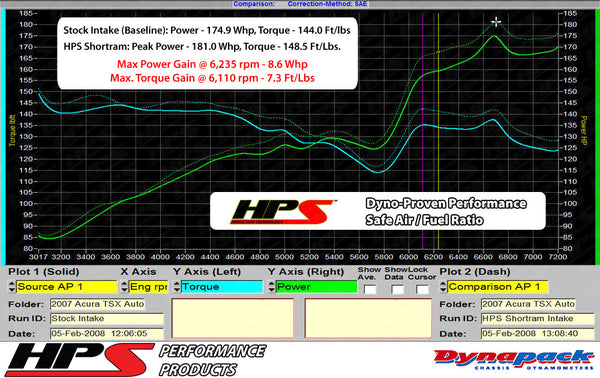 Dyno proven increase horsepower 8.3 whp torque 7.6 ft/lb HPS Shortram Cold Air Intake Kit Honda 2003-2006 Accord 2.4L without MAF Sensor 827-122