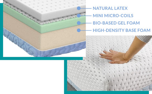 Top-left: the 4 layers of the Agility hybrid mattress – Natural Latex, Mini Micro-coils, Bio-based Gel Foam and High-Density Base Foam; Lower-right: hand pressing on mattress.