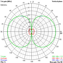 Load image into Gallery viewer, 5.8GHz Victory Antenna