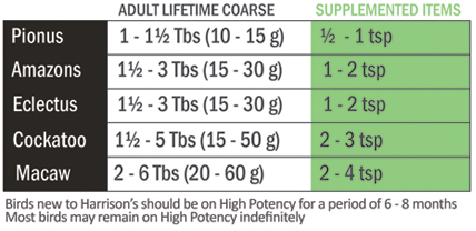 Adult lifetime coarse feeding amounts
