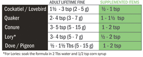 Adult lifetime fine feeding amounts