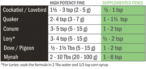 High potency fine feeding amounts