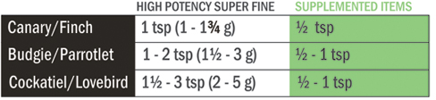 High potency super fine feeding amounts