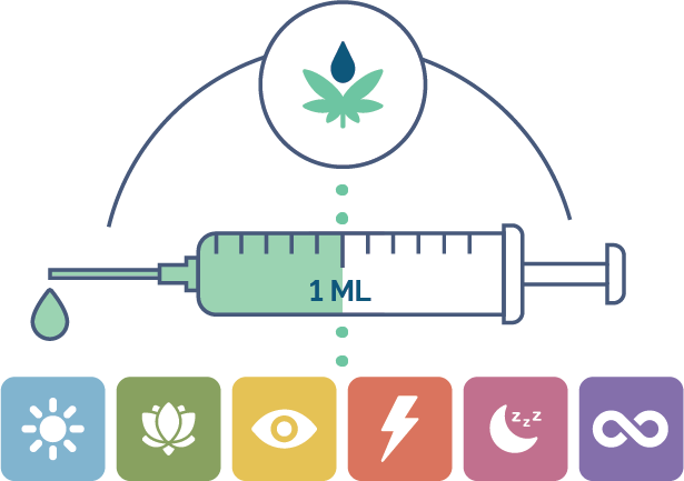 terpwell dosage infographic