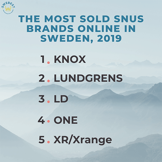 The most sold snus brands online in Sweden, 2019