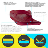 Telic Energy Flip Flop - Dark Cherry infographic