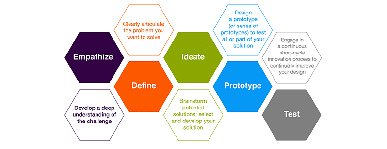 design thinking process steps