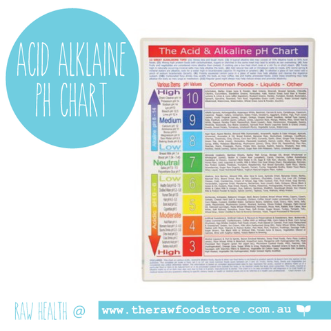 POSTER Acid Alkaline Food pH Chart