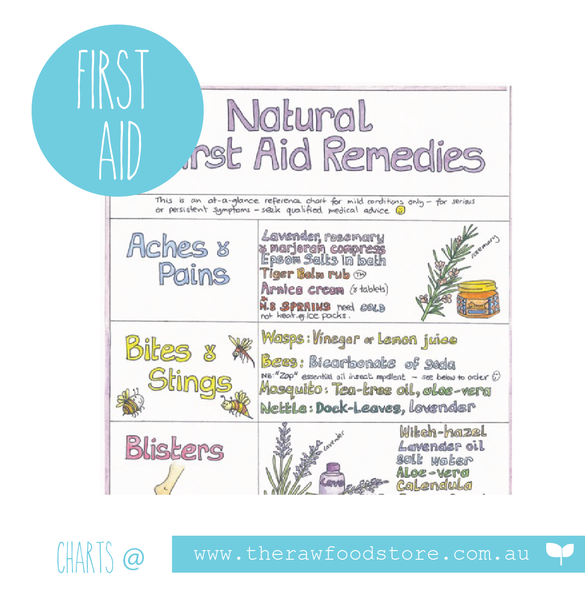 Natural First Aid Wall Chart