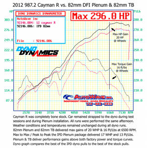 "987.2 DFI Cayman S/R (2.9/3.4L) IPD ""Competition"" Plenum"