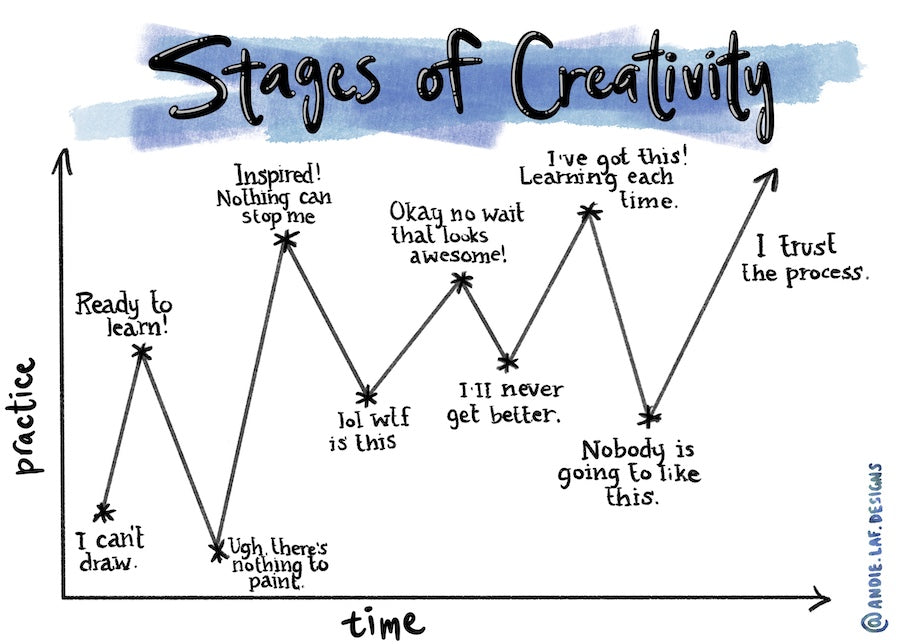 stages of creativity graph of confidence vs. time