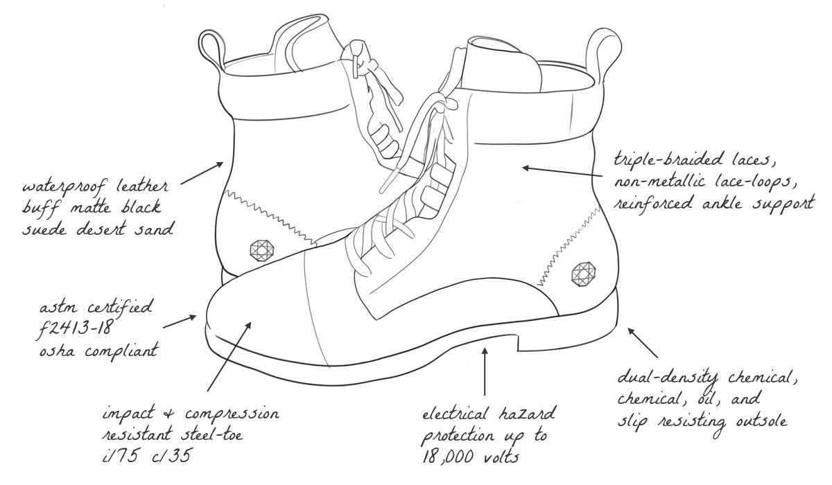 Inertia Electrical Hazard Certified Steel Toe Women's Lace Up Boot in Waterproof Leather Features and Benefits Illustration