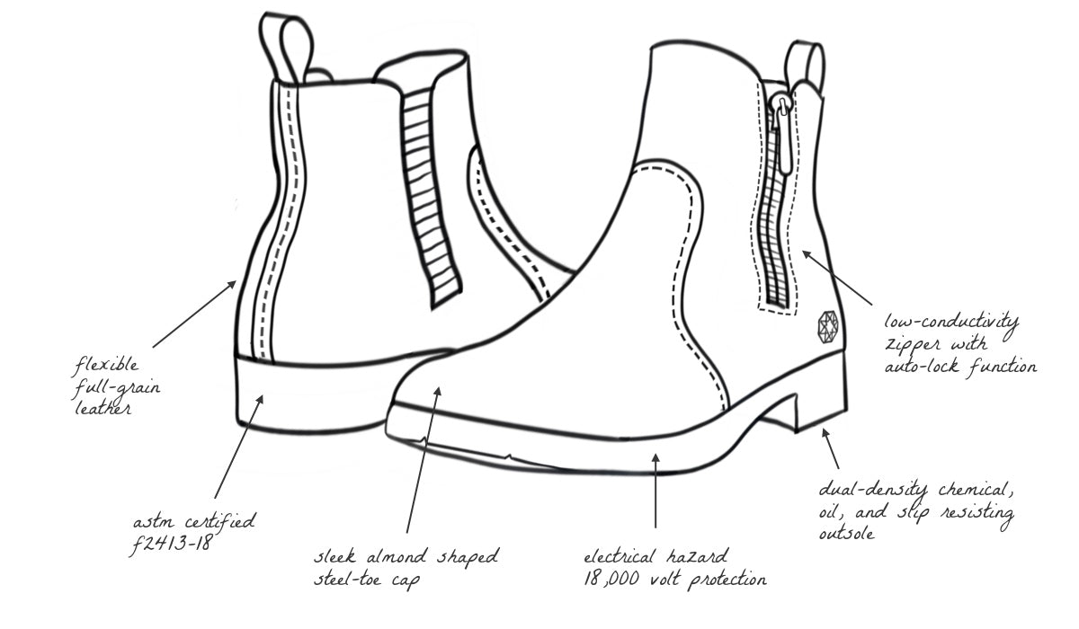 Omega Electrical Hazard EH Safety Steel Toe Boot for Women Features and Benefits Illustration