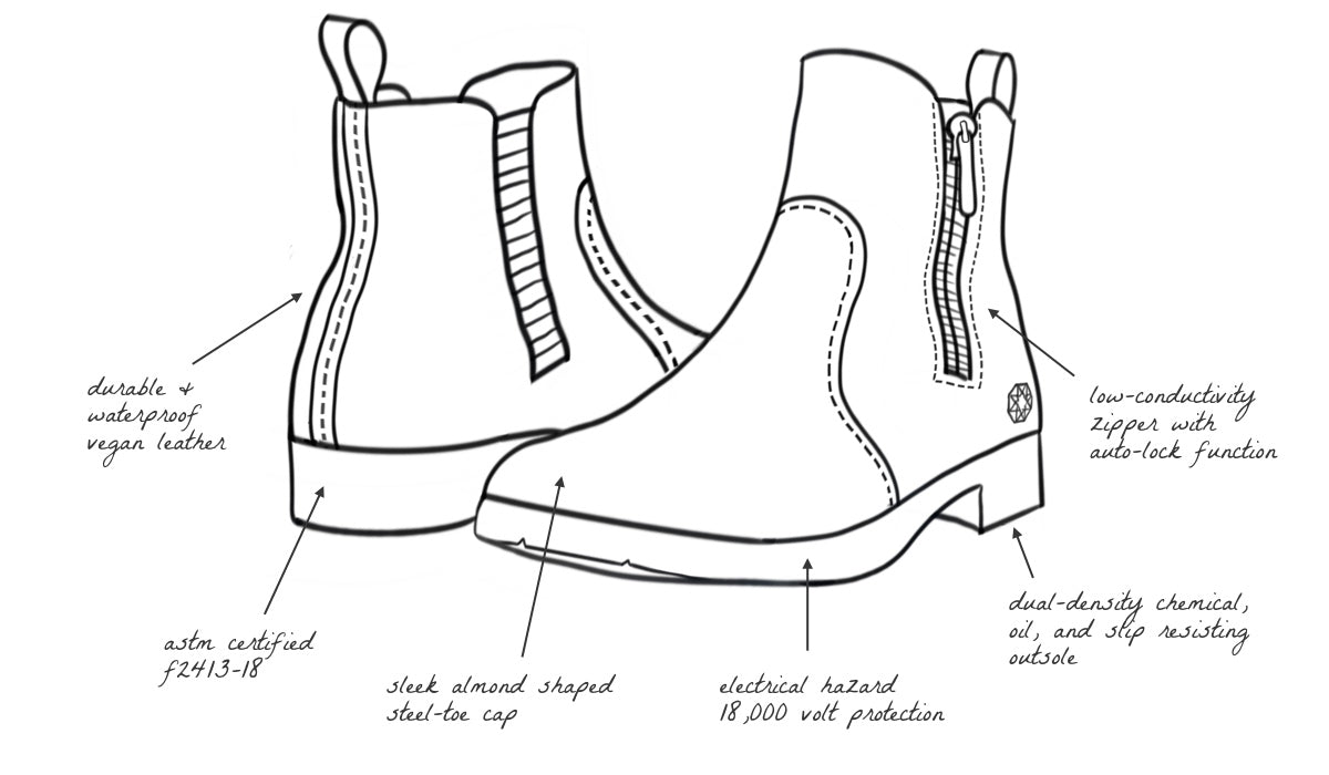 Omega Vegan Electrical Hazard EH Safety Steel Toe Boot for Women Features and Benefits Illustration