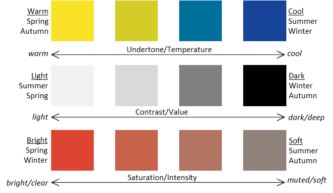 Colour Dimensions Explained For Seasonal Colour Analysis