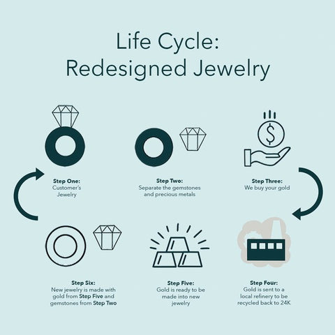 Infographic of the redesign process described in the paragraph below